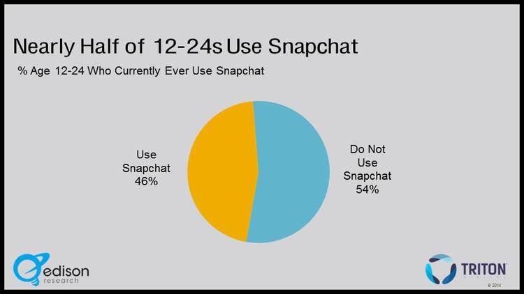 Snapchat slide - Infinite Dial 2014 A.jpg