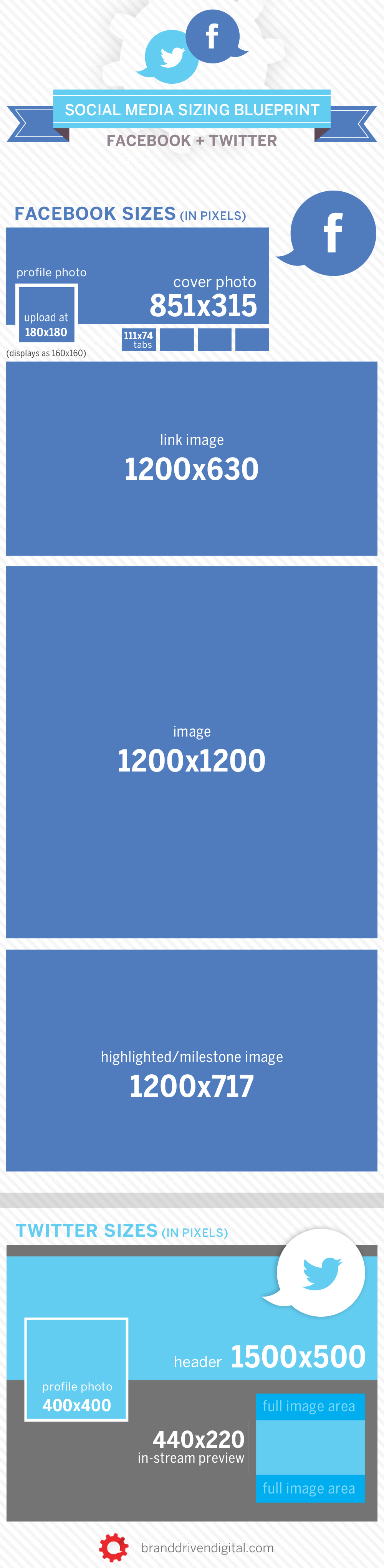 Social media image size blueprint facebook twitter facebook twitter social image size malvernweather Gallery